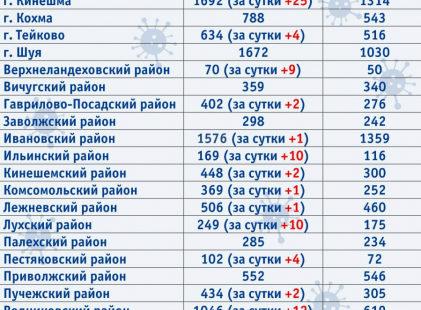 Один из районов Ивановской области стал аномальной зоной по ковиду
