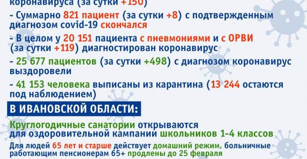 По 5 случаев заражения COVID-19 в Ивановской области зафиксировали в трех районах