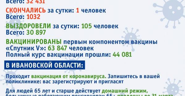 Оперштаб COVID-19 за сутки зарегистрировал в 6 городах и 9 районах Ивановской области