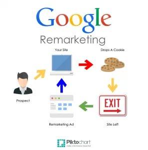 Какие бывают типы ремаркетинга Google Adwords?