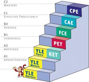 Где лучше всего развивать знания английского языка у ребенка